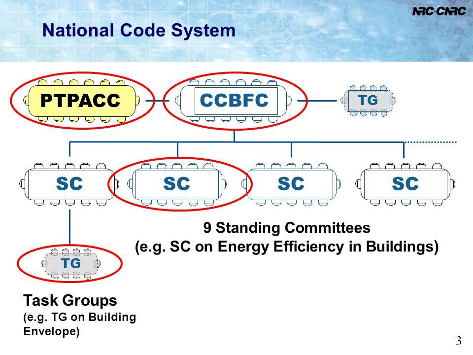 (e.g. SC on Energy Efficiency in Buildings)