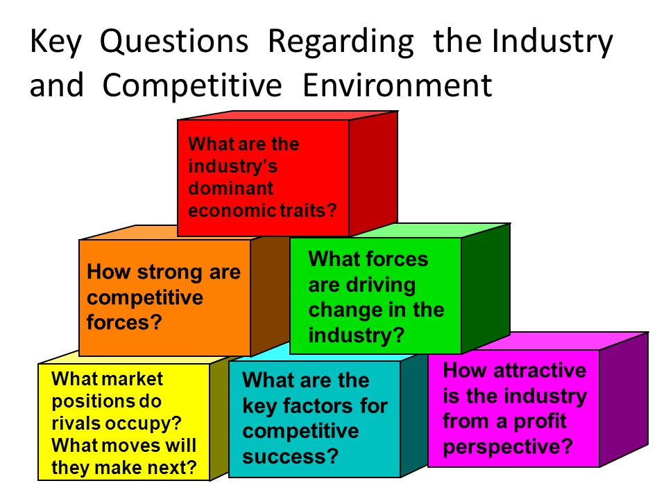 """competitive strategy and the industry Industry's fundamental attractiveness, exposes the underlying drivers of average industry profitability, and provides insight into how profitability will evolve in the future the five competitive forces still determine profitability even if suppliers, channels, substitutes, or competitors change (p 66)"""" 3."""