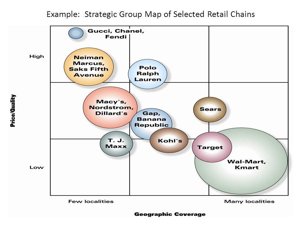 strategic group map of adidas Strategic group mapping q q one technique for revealing the different competitive positions of industry rivals is constructing a strategic group map step 1:.