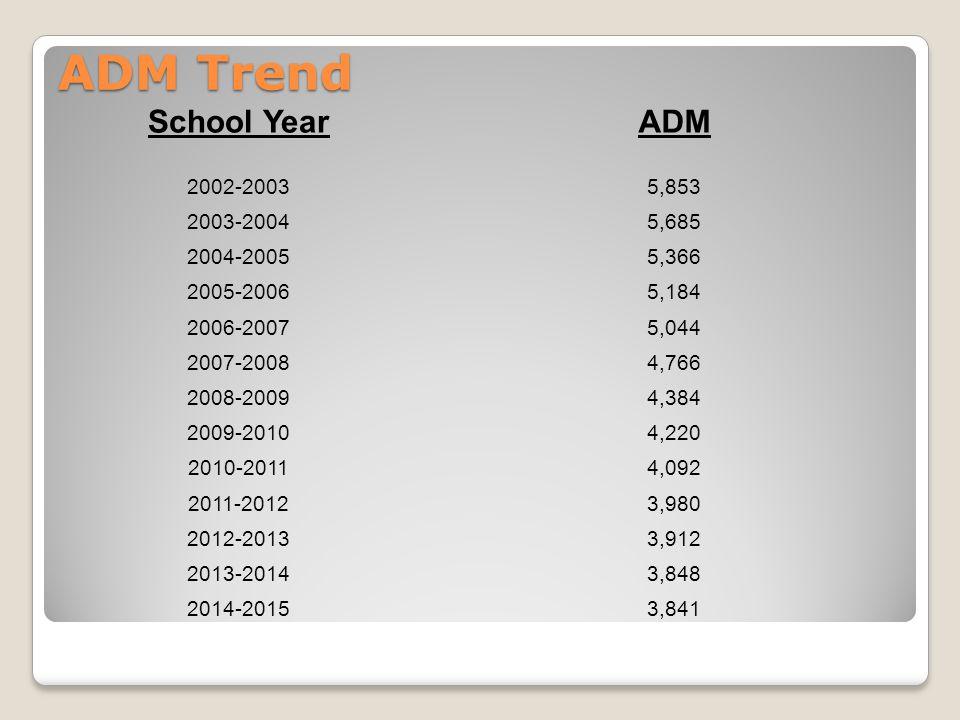 ADM Trend School Year ADM 2002-2003 5,853 2003-2004 5,685 2004-2005
