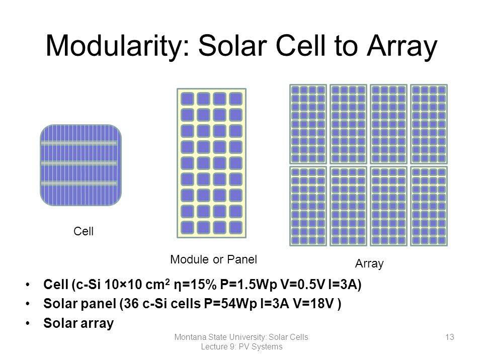 Modularity: Solar Cell to Array