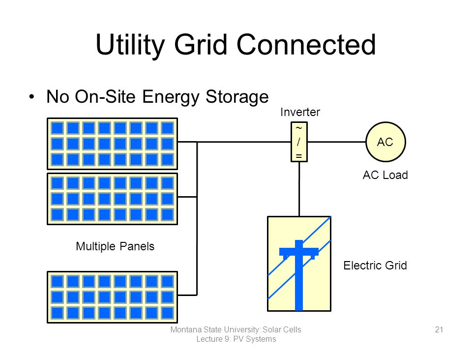 Utility Grid Connected