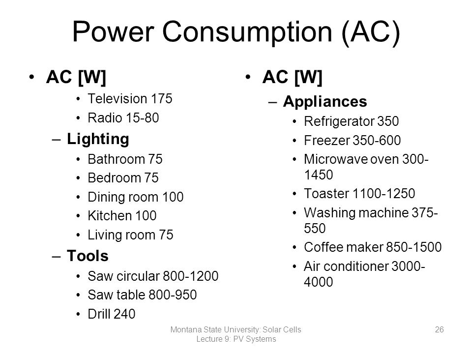 Power Consumption (AC)