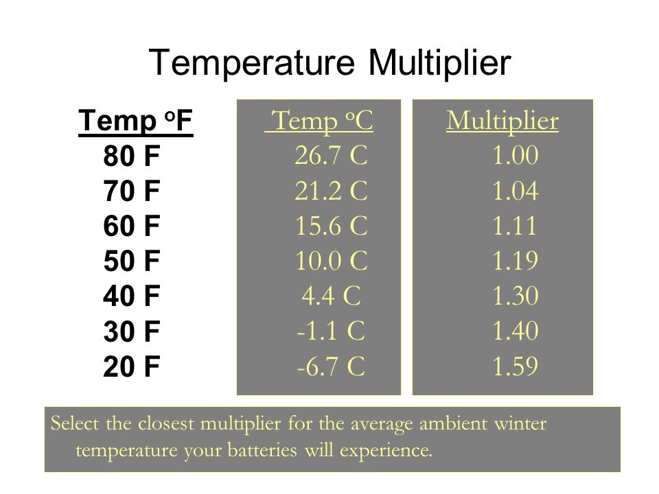 Temperature Multiplier