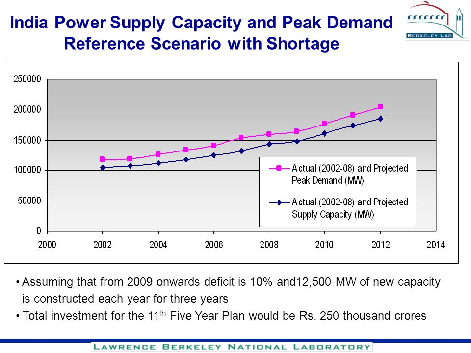 India Power Supply Capacity and Peak Demand Reference Scenario with Shortage