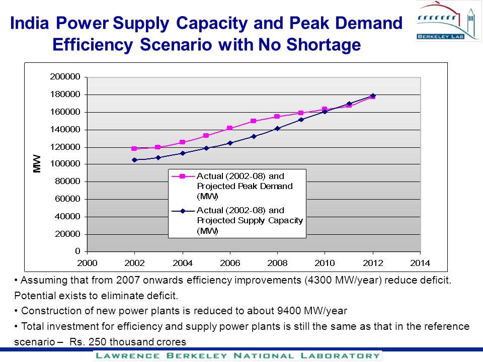 India Power Supply Capacity and Peak Demand Efficiency Scenario with No Shortage
