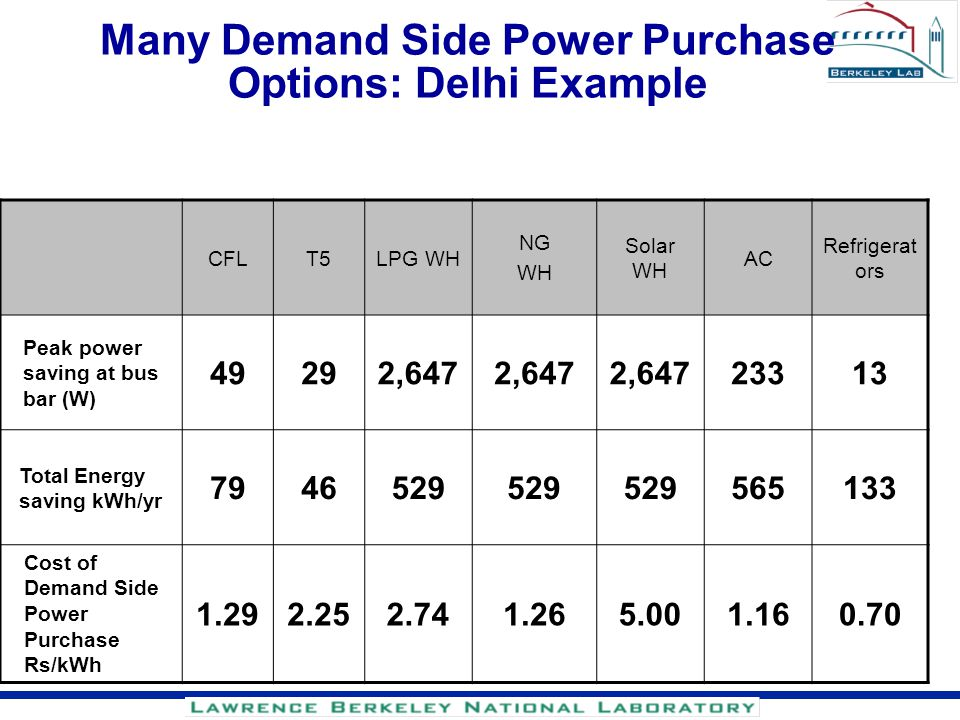 Many Demand Side Power Purchase Options: Delhi Example