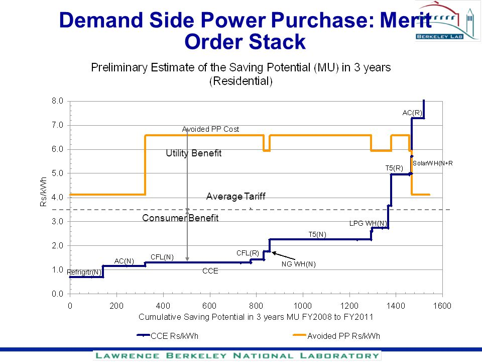 Demand Side Power Purchase: Merit Order Stack
