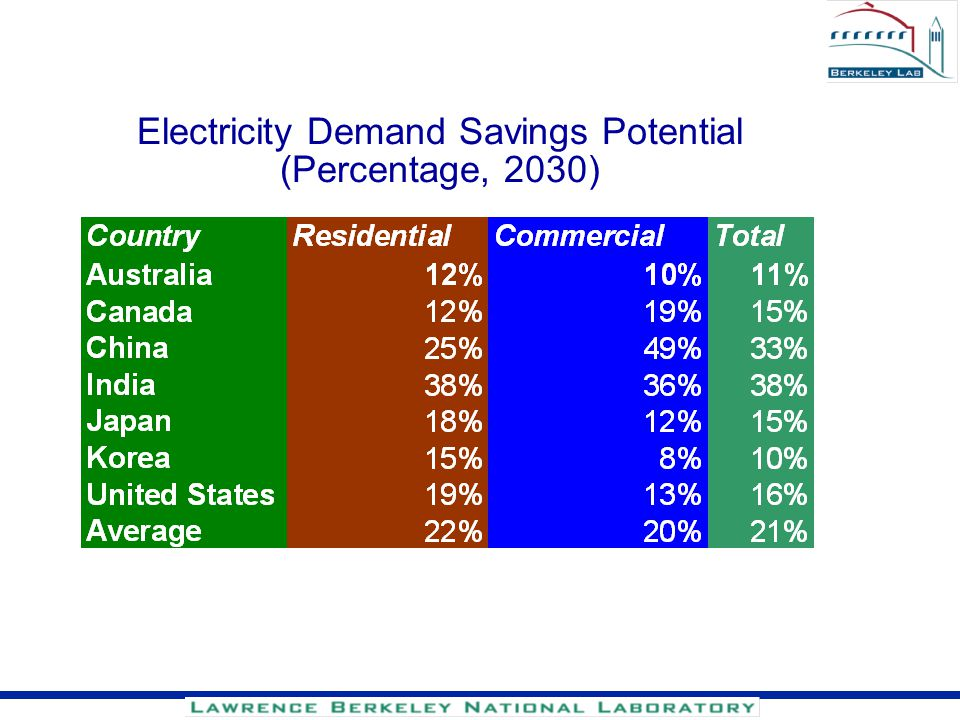 Electricity Demand Savings Potential (Percentage, 2030)