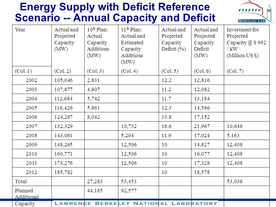 Energy Supply with Deficit Reference Scenario -- Annual Capacity and Deficit