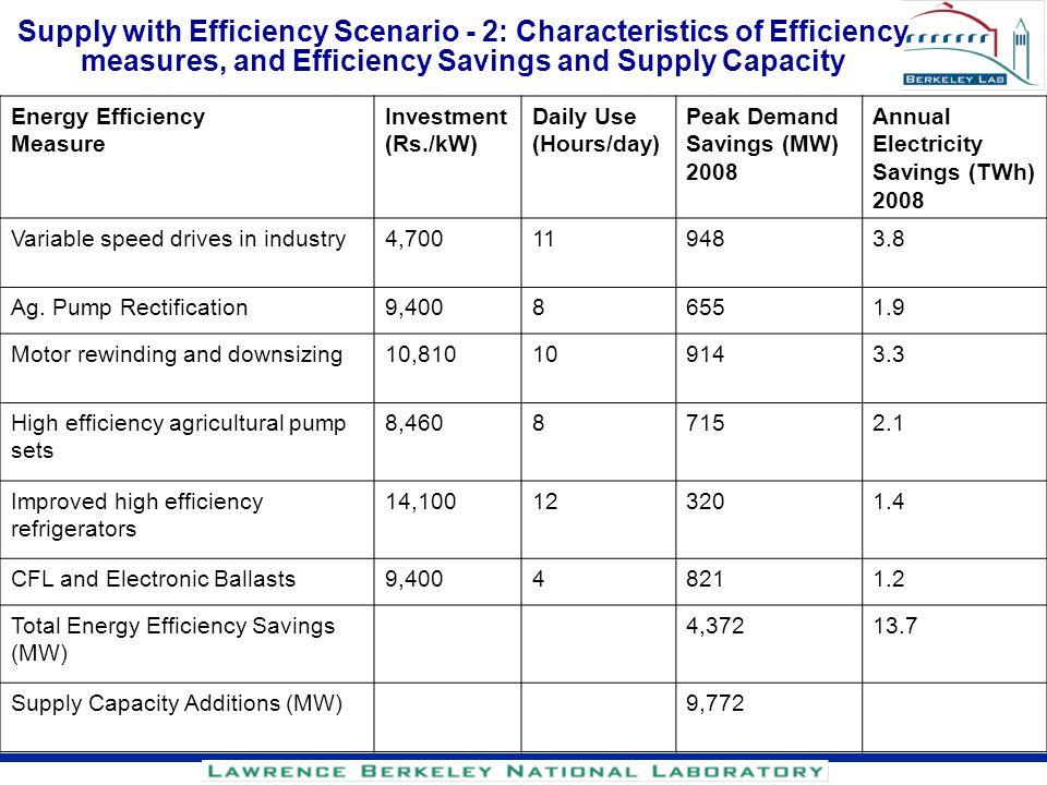 Supply with Efficiency Scenario - 2: Characteristics of Efficiency measures, and Efficiency Savings and Supply Capacity