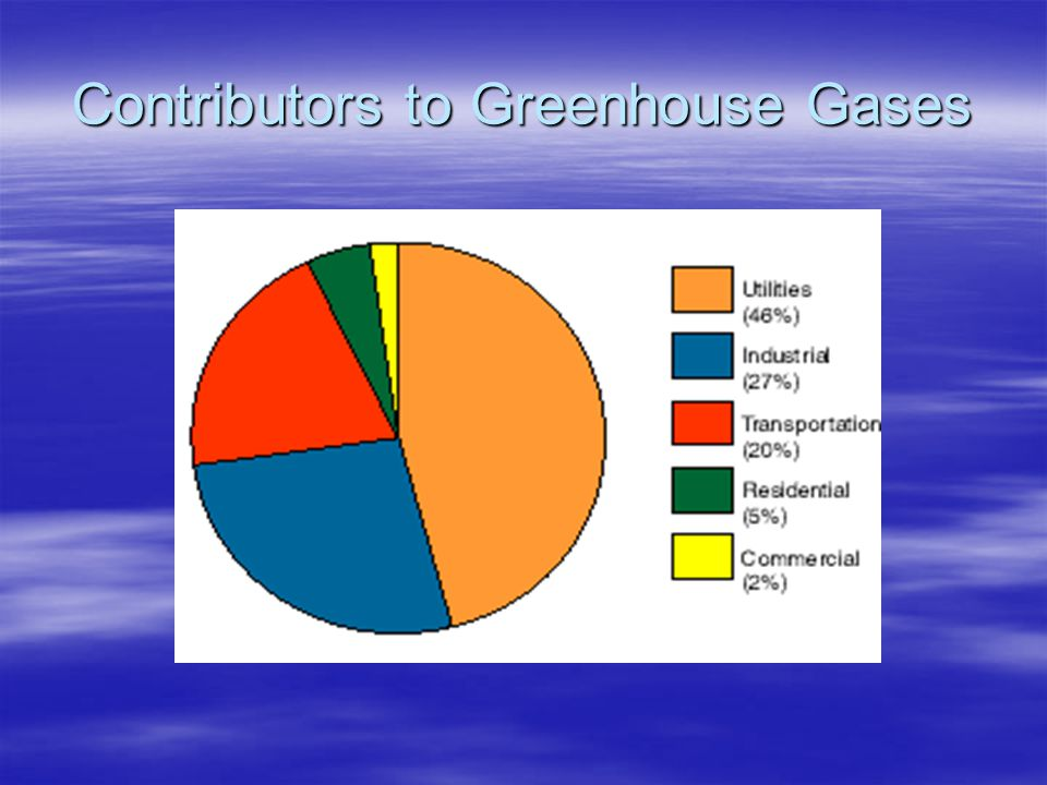Contributors to Greenhouse Gases