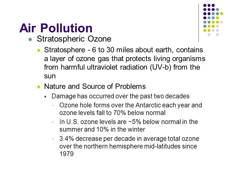 Air Pollution Stratospheric Ozone