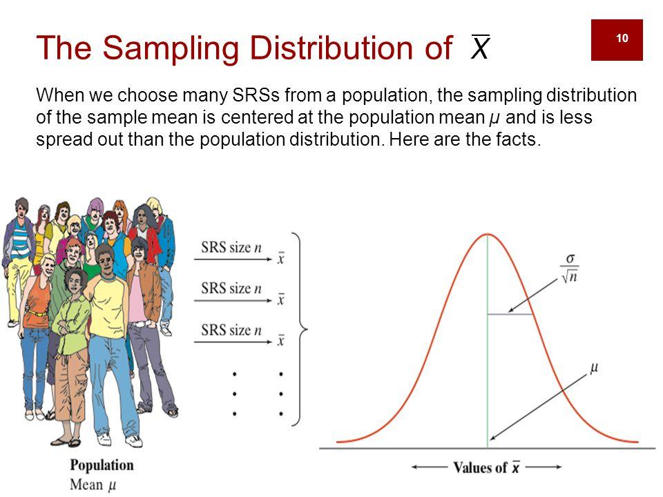 The Sampling Distribution of