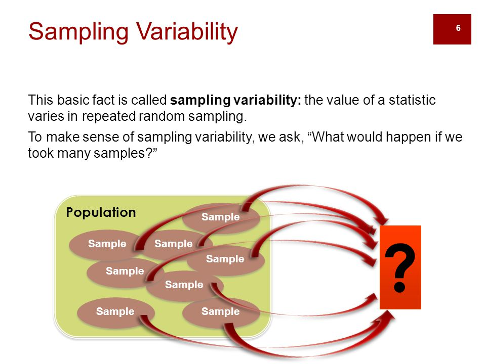 Sampling Variability This basic fact is called sampling variability: the value of a statistic varies in repeated random sampling.
