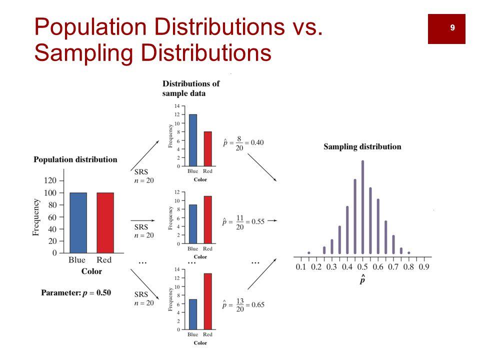 Population Distributions vs. Sampling Distributions