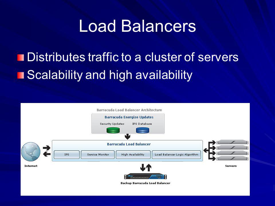 Load Balancers Distributes traffic to a cluster of servers