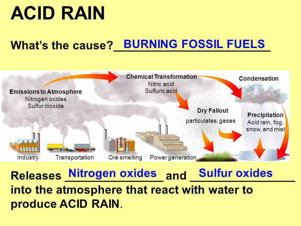 Chemical Transformation Emissions to Atmosphere