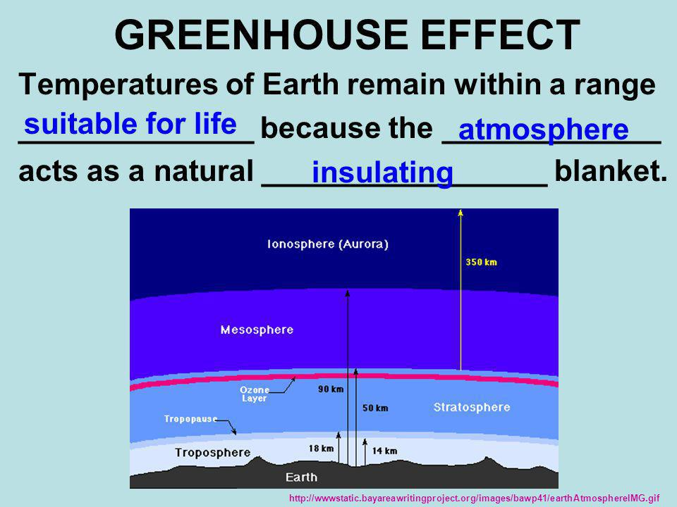 GREENHOUSE EFFECT Temperatures of Earth remain within a range