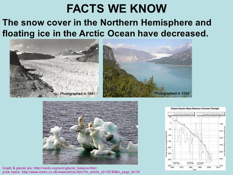 FACTS WE KNOW The snow cover in the Northern Hemisphere and floating ice in the Arctic Ocean have decreased.