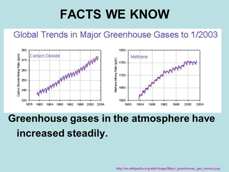 FACTS WE KNOW Greenhouse gases in the atmosphere have