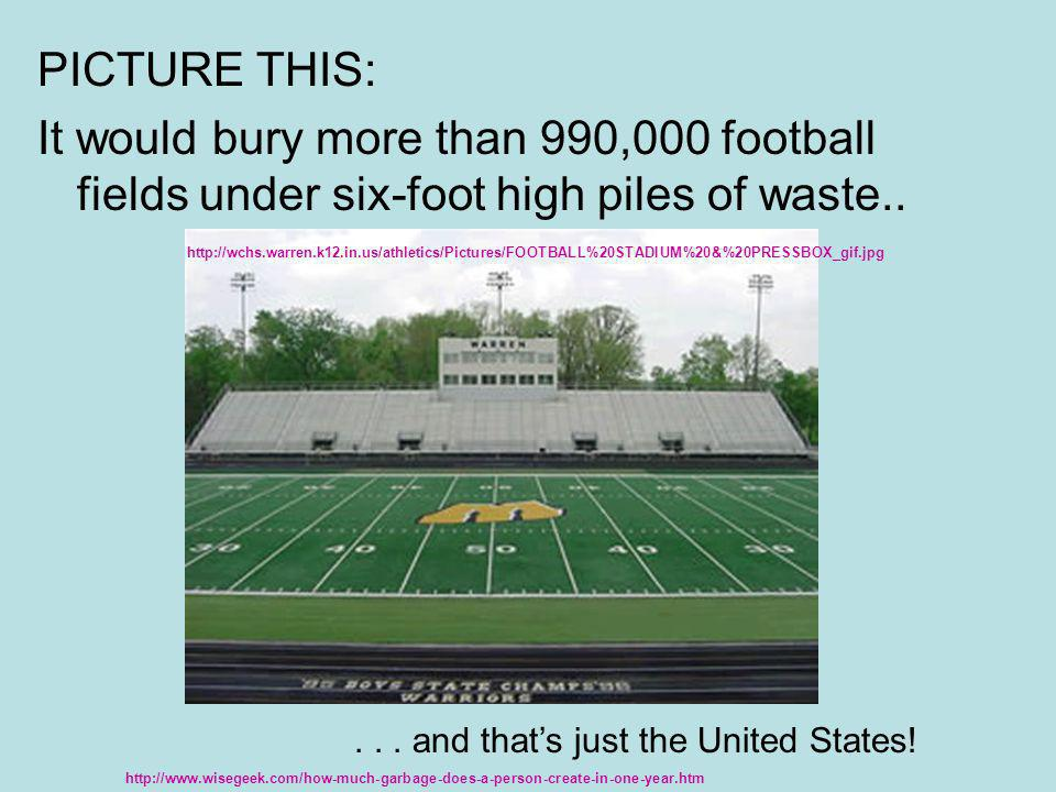 PICTURE THIS: It would bury more than 990,000 football fields under six-foot high piles of waste..