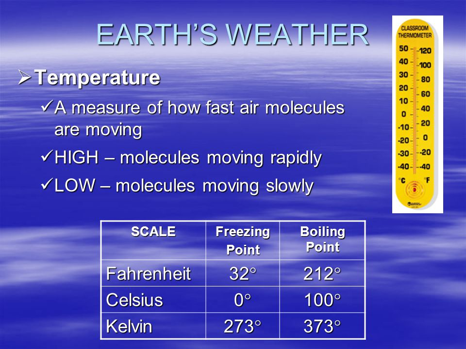EARTH'S WEATHER Temperature
