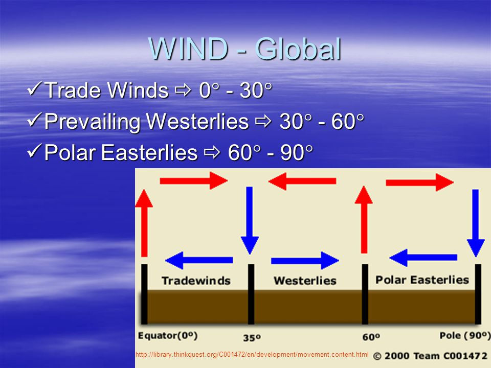 WIND - Global Trade Winds  0 - 30 Prevailing Westerlies  30 - 60