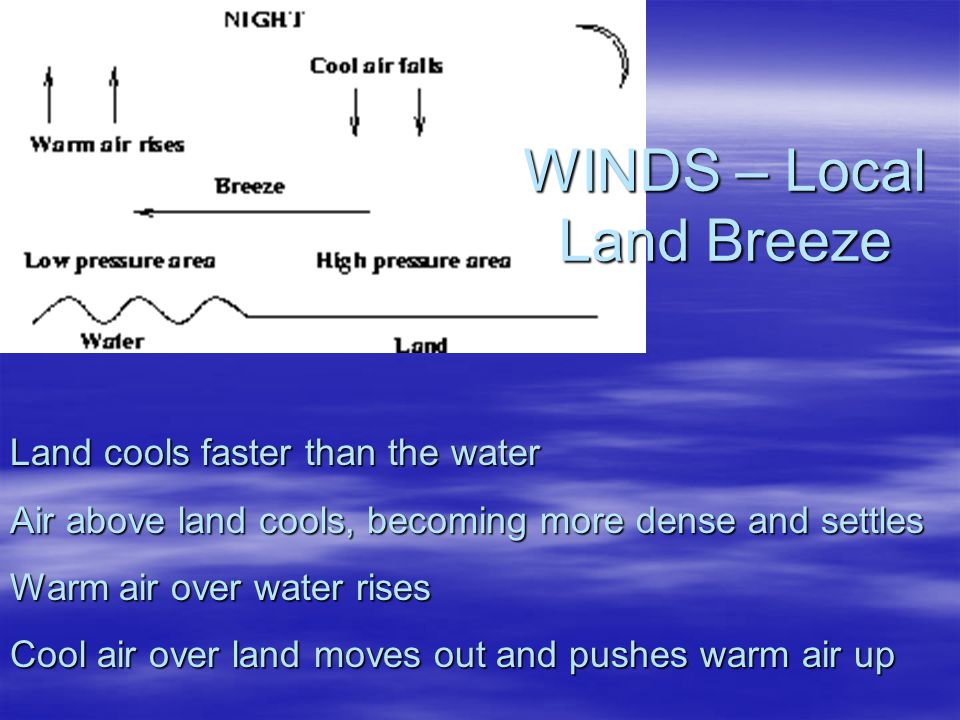 WINDS – Local Land Breeze