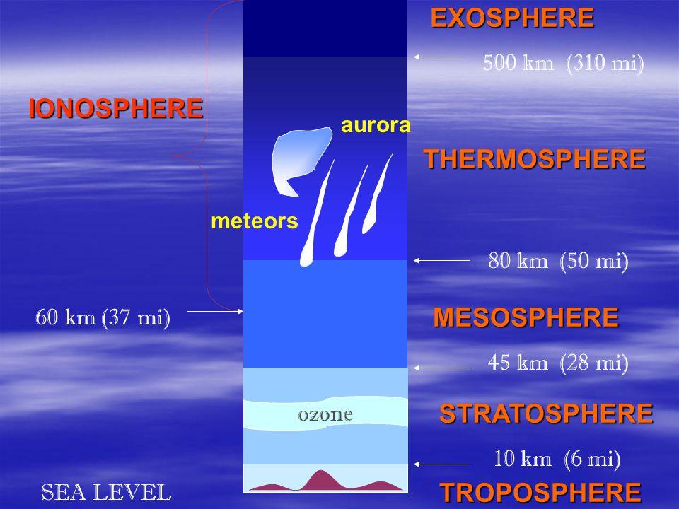 EXOSPHERE IONOSPHERE THERMOSPHERE MESOSPHERE STRATOSPHERE TROPOSPHERE