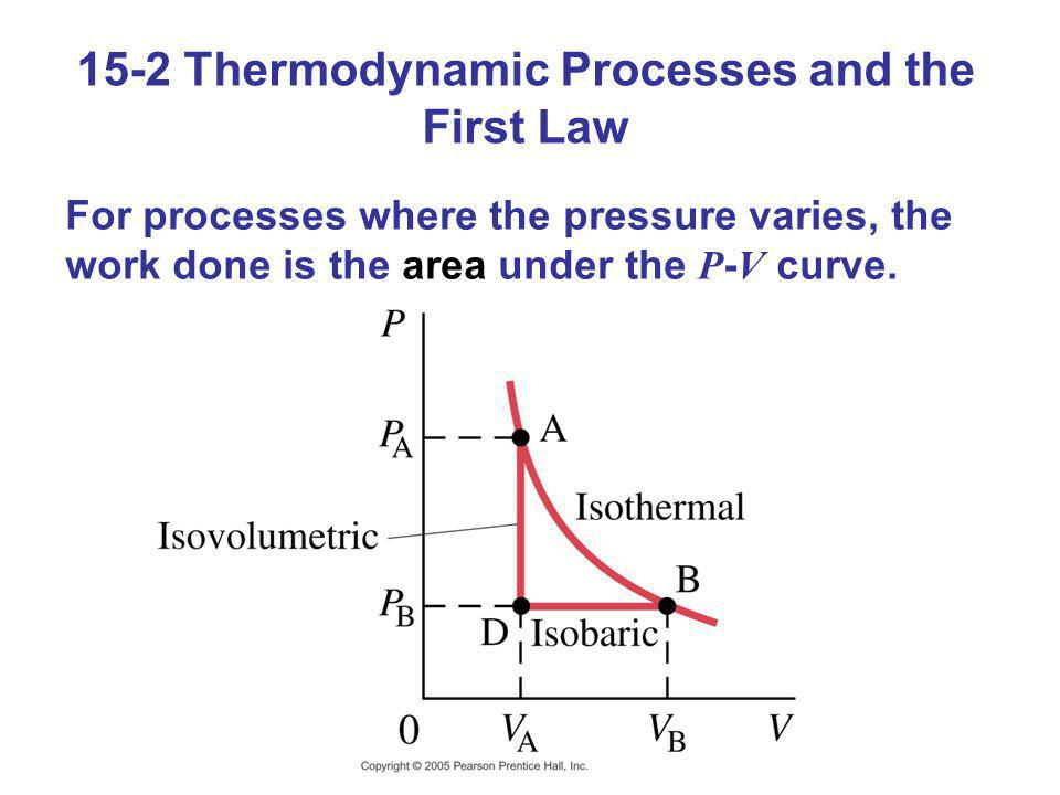 15-2 Thermodynamic Processes and the First Law