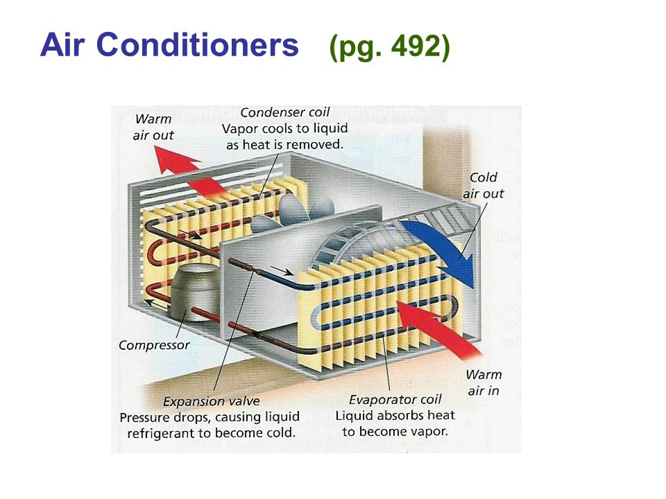 Air Conditioners (pg. 492)