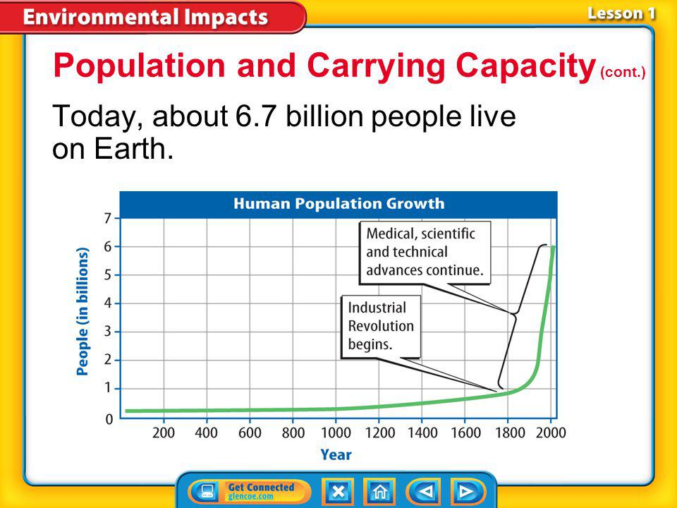 Population and Carrying Capacity (cont.)
