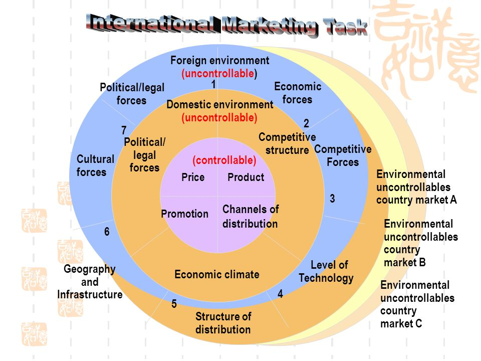 underlying forces of international marketing Factors affecting global marketing technological factors underlying the emergence of forces in the world within the international financial.