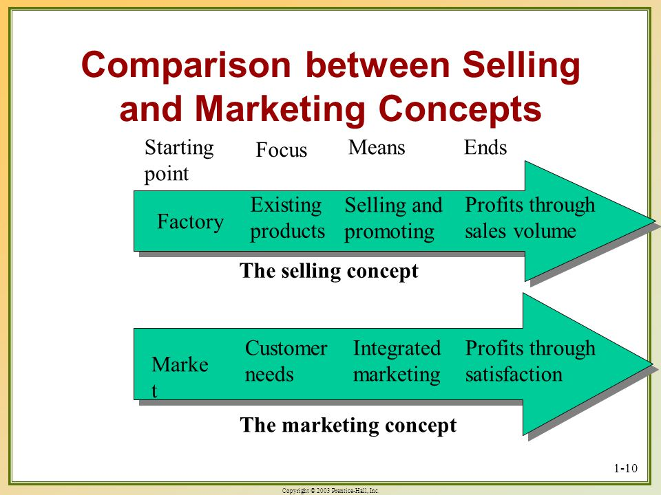 Comparison between Selling and Marketing Concepts