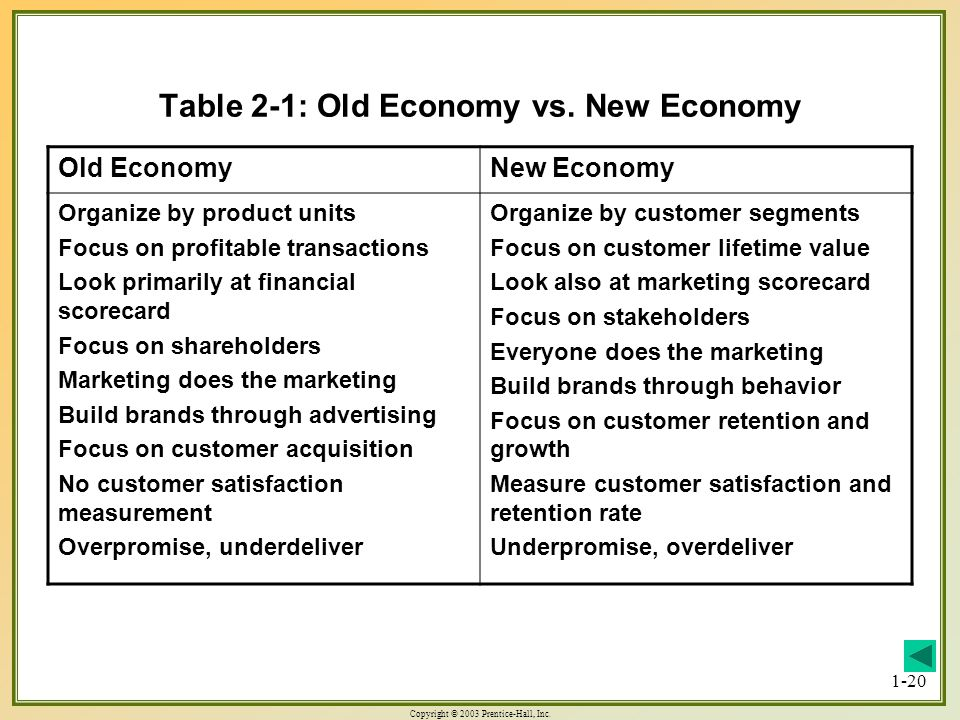 Table 2-1: Old Economy vs. New Economy