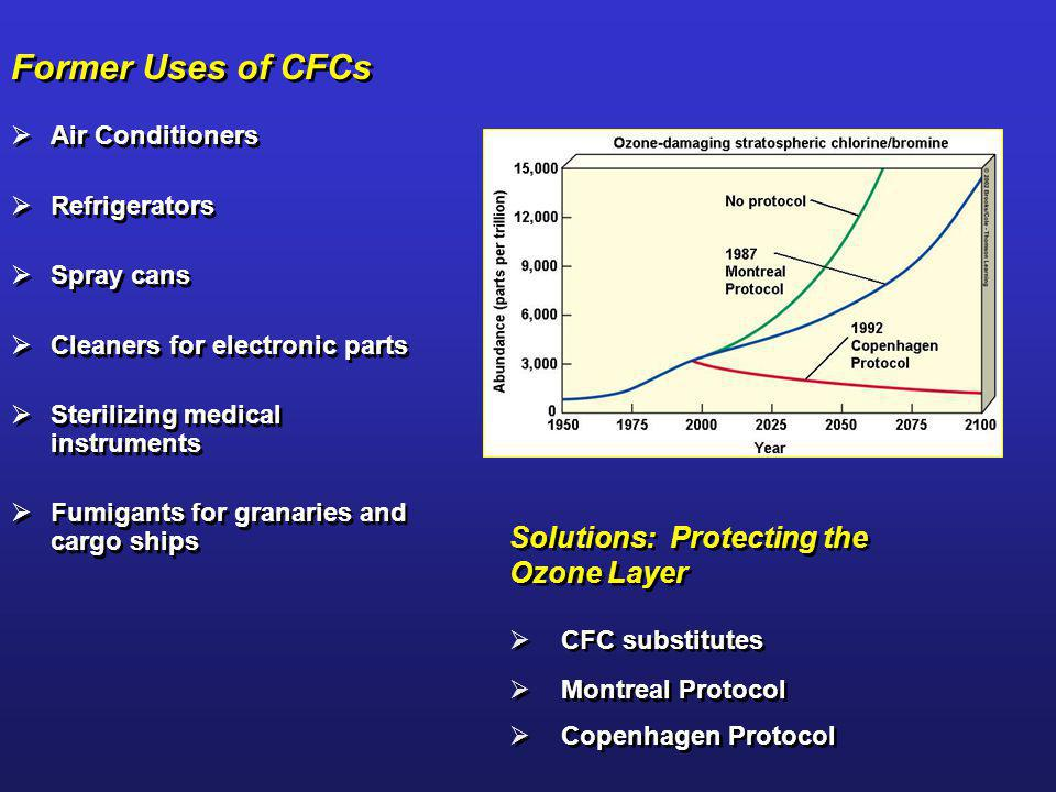 Former Uses of CFCs Solutions: Protecting the Ozone Layer