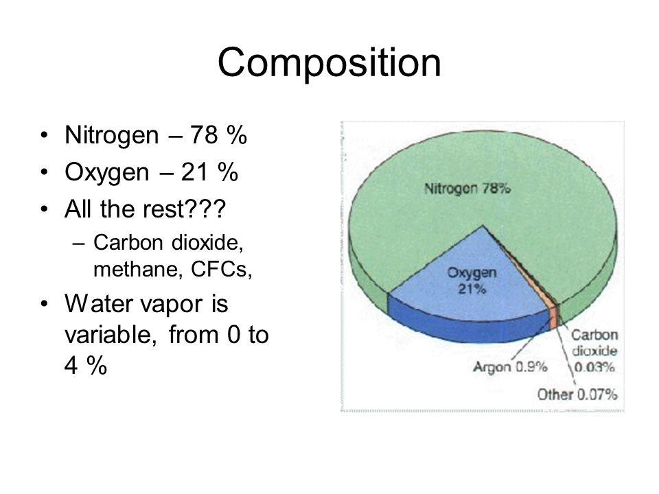 Composition Nitrogen – 78 % Oxygen – 21 % All the rest