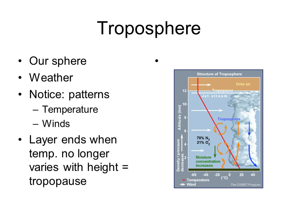 Troposphere Our sphere Weather Notice: patterns