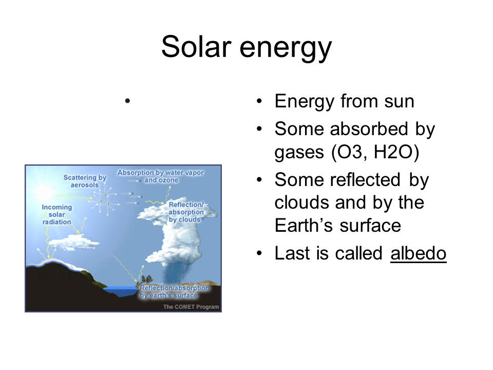 Solar energy Energy from sun Some absorbed by gases (O3, H2O)