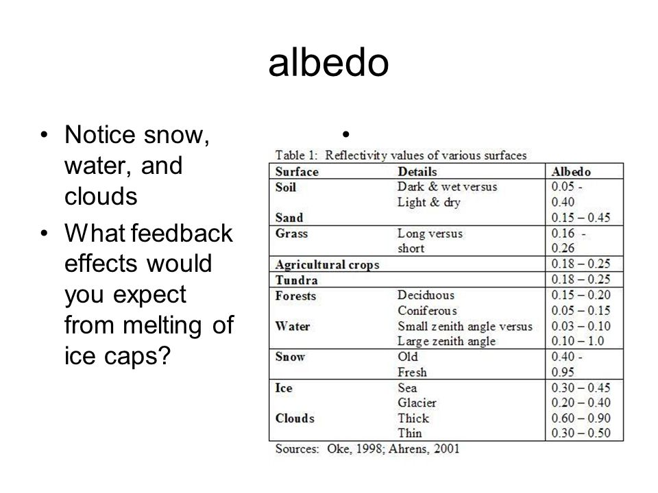 albedo Notice snow, water, and clouds