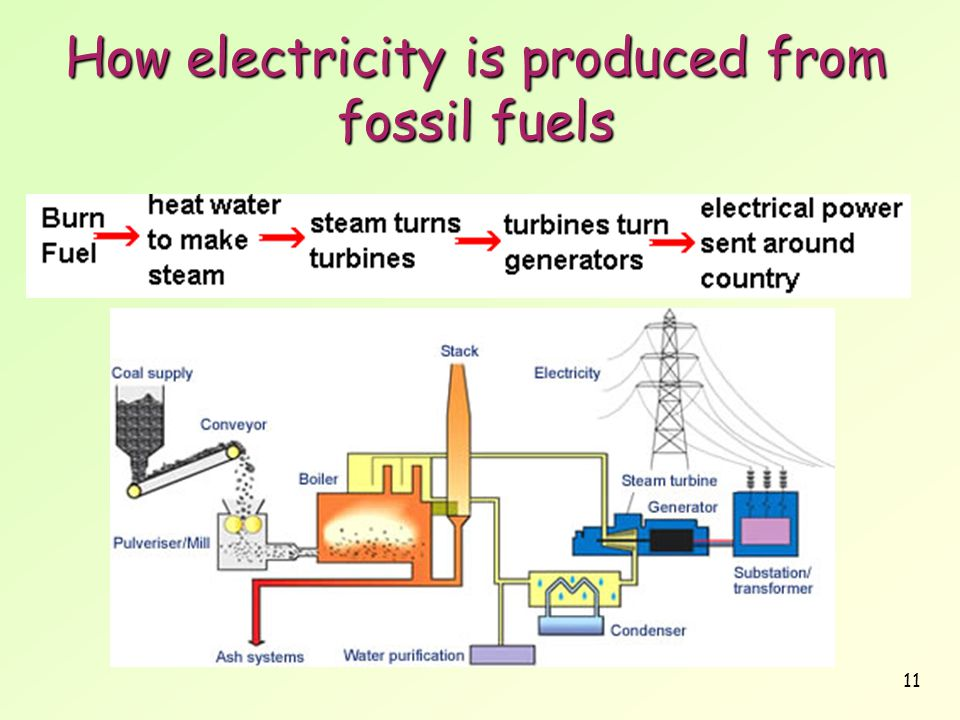 How electricity is produced from fossil fuels