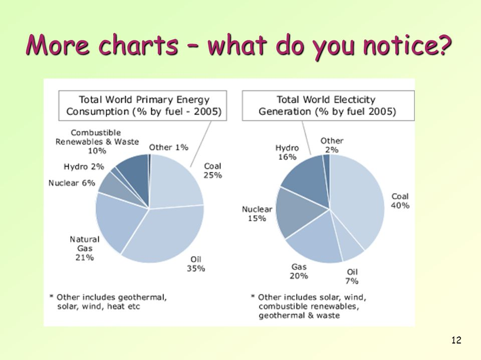 More charts – what do you notice
