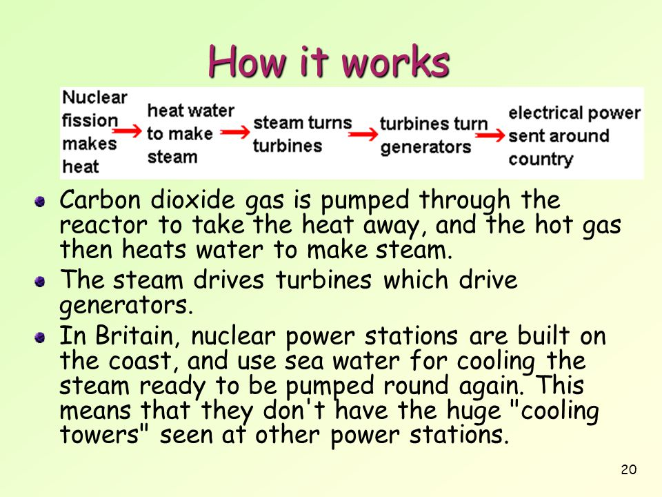 How it works Carbon dioxide gas is pumped through the reactor to take the heat away, and the hot gas then heats water to make steam.