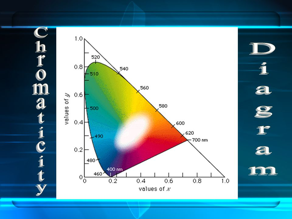 Diagram Chromaticity