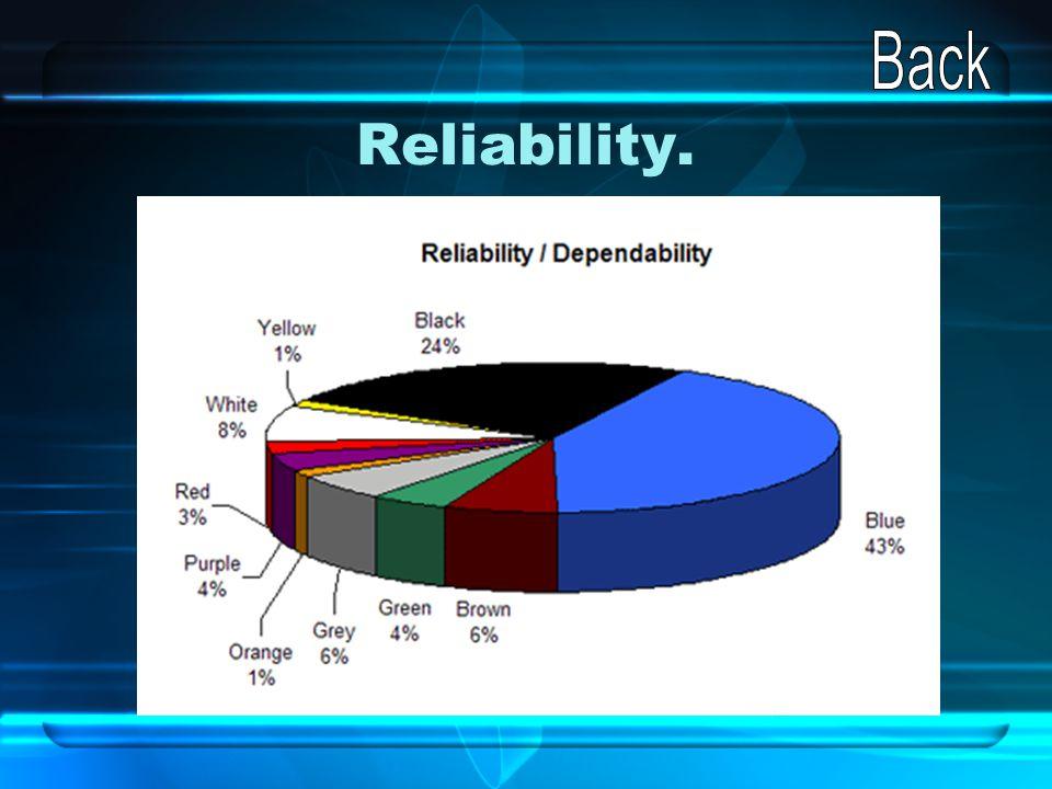 Back Reliability.