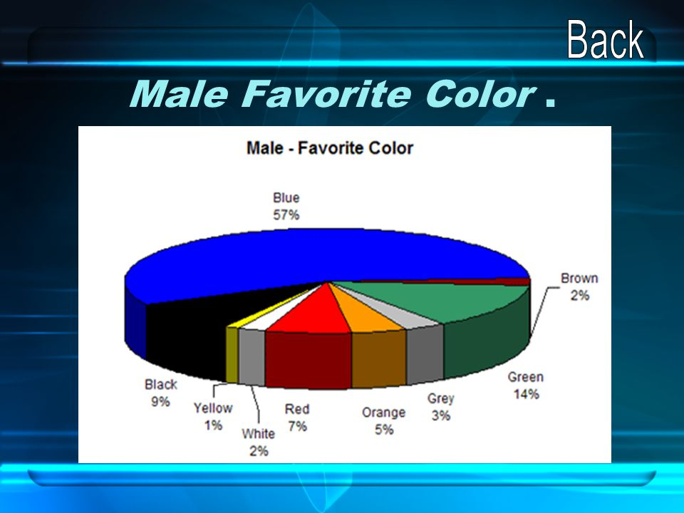 Back Male Favorite Color .
