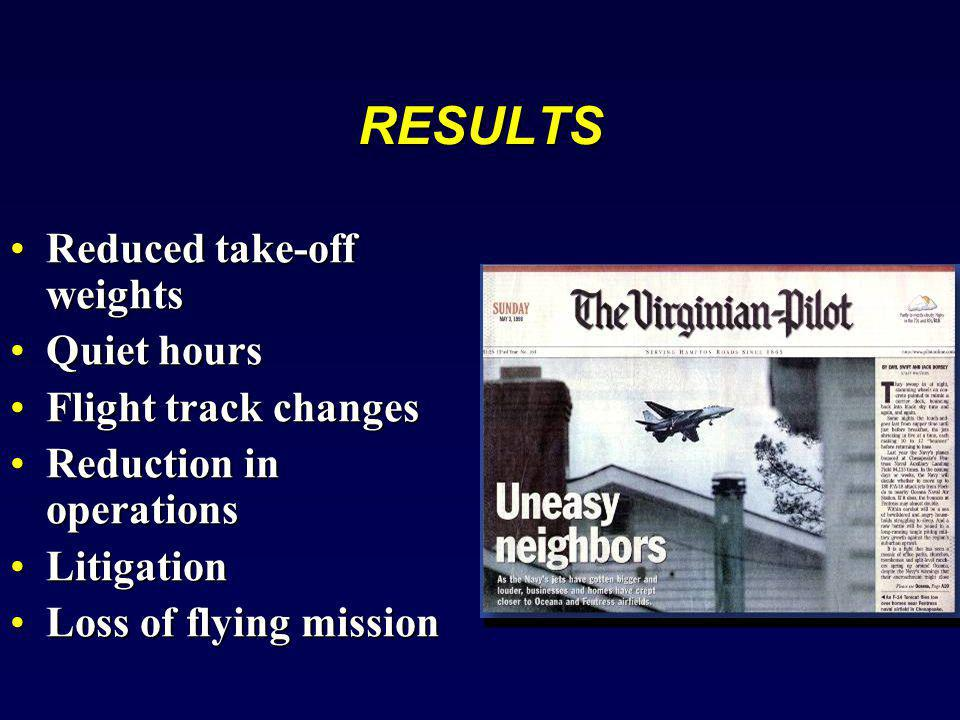 RESULTS Reduced take-off weights Quiet hours Flight track changes