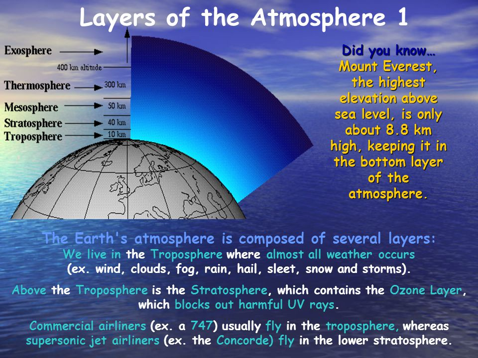 Layers of the Atmosphere 1