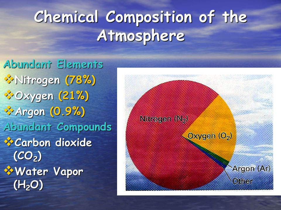 Chemical Composition of the Atmosphere
